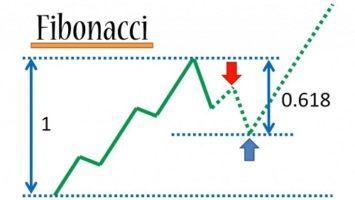 Fibonacci en bolsa