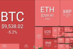 Bitcoin por debajo de los