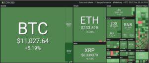 Bitcoin supera los 11 mil dolares