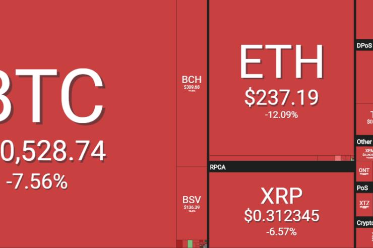 valor de Bitcoin cae