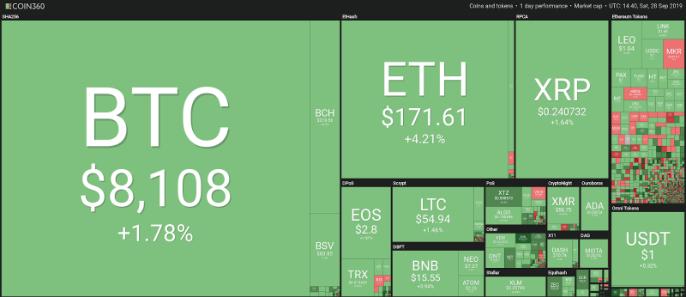 bitcoin supera los 8 mil