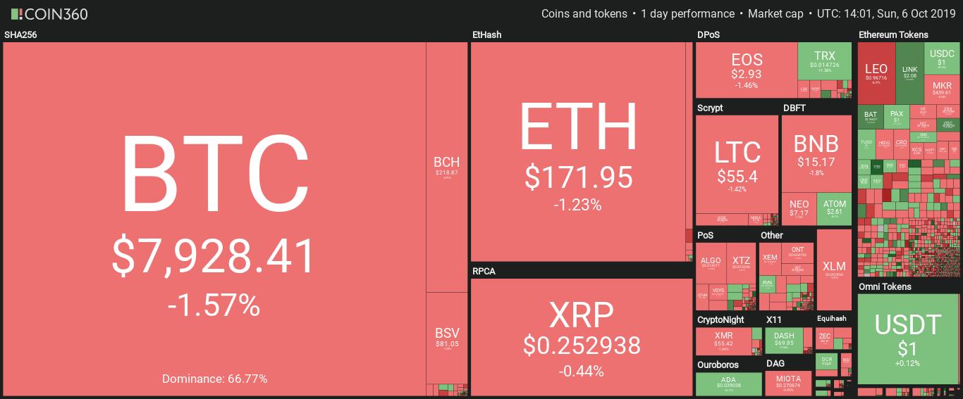 bitcoin por debajo de los 8,000