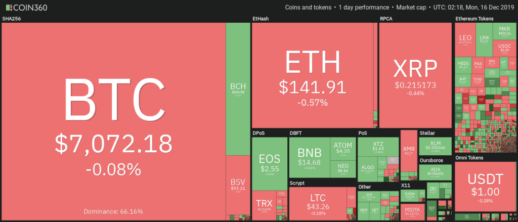 bitcoin por debajo de los 7 100