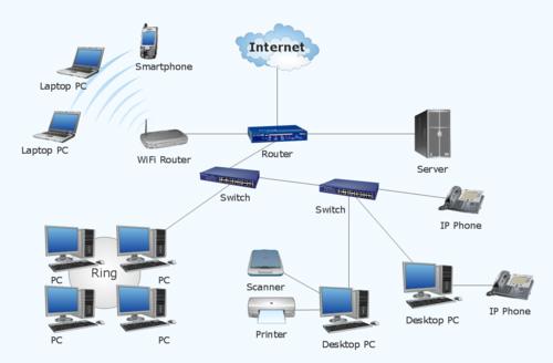 tipos de redes informáticas en el hogar