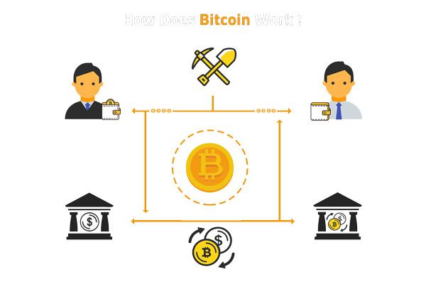 Bitcoin cadena de bloques