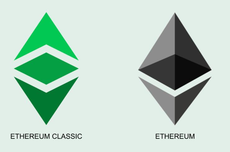 Ethereum Classic en el mercado